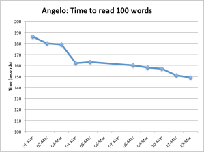 Angelo Time Chart