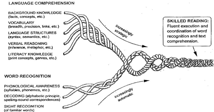 Readng Rope